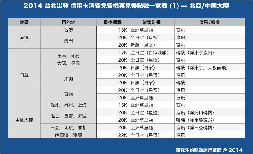 2014 台北出發 信用卡消費免費機票兌換點數一覽表 (1) — 北亞/中國大陸