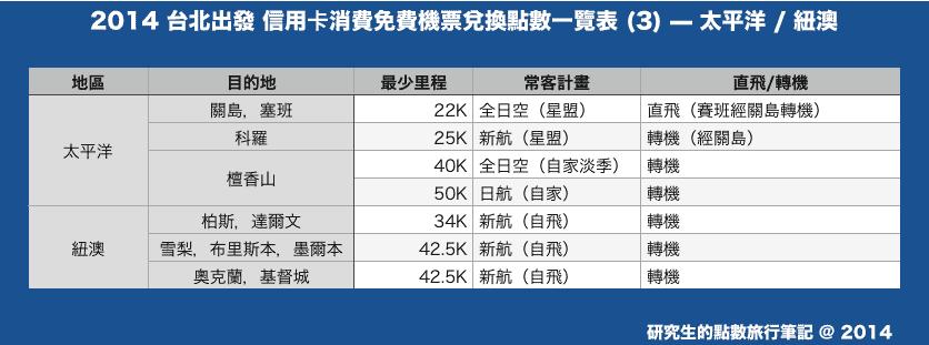 2014 台北出發 信用卡消費免費機票兌換點數一覽表 (3) — 太平洋 / 紐澳