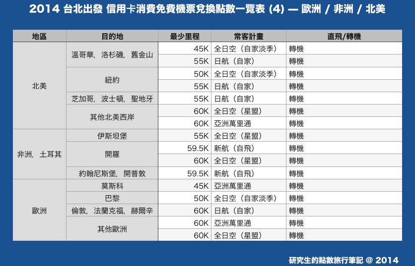 2014 台北出發 信用卡消費免費機票兌換點數一覽表 (4) — 歐洲 / 非洲 / 北美