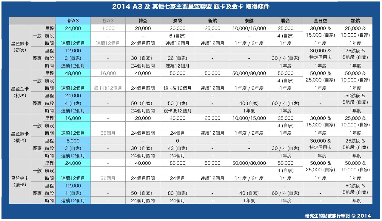 2014年星空聯盟銀卡及金卡取得資格一覽表(含A3等8家航空公司)