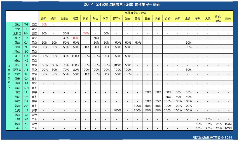 2014 24家航空團體票 (G艙) 累積里程一覽表
