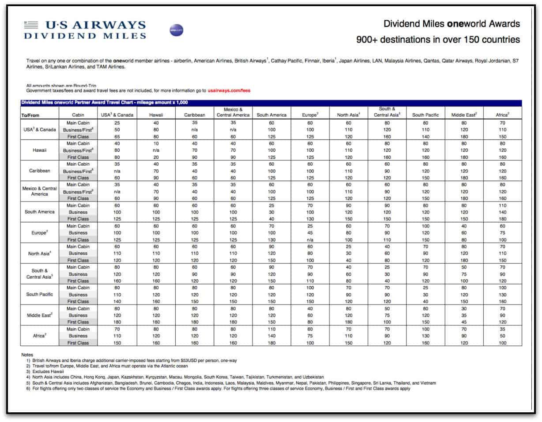 US Airways 兌換寰宇一家航班所需要的里程