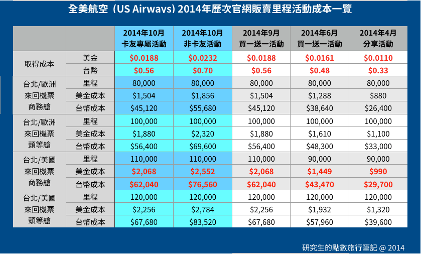 US Airways 於 2014年歷次販賣里程活動成本一覽