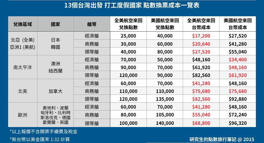 13個台灣出發 打工度假國家 點數換票成本一覽表