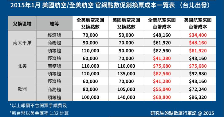 2015年1月,美國航空/全美航空官方特價點數及兌換機票成本一覽表