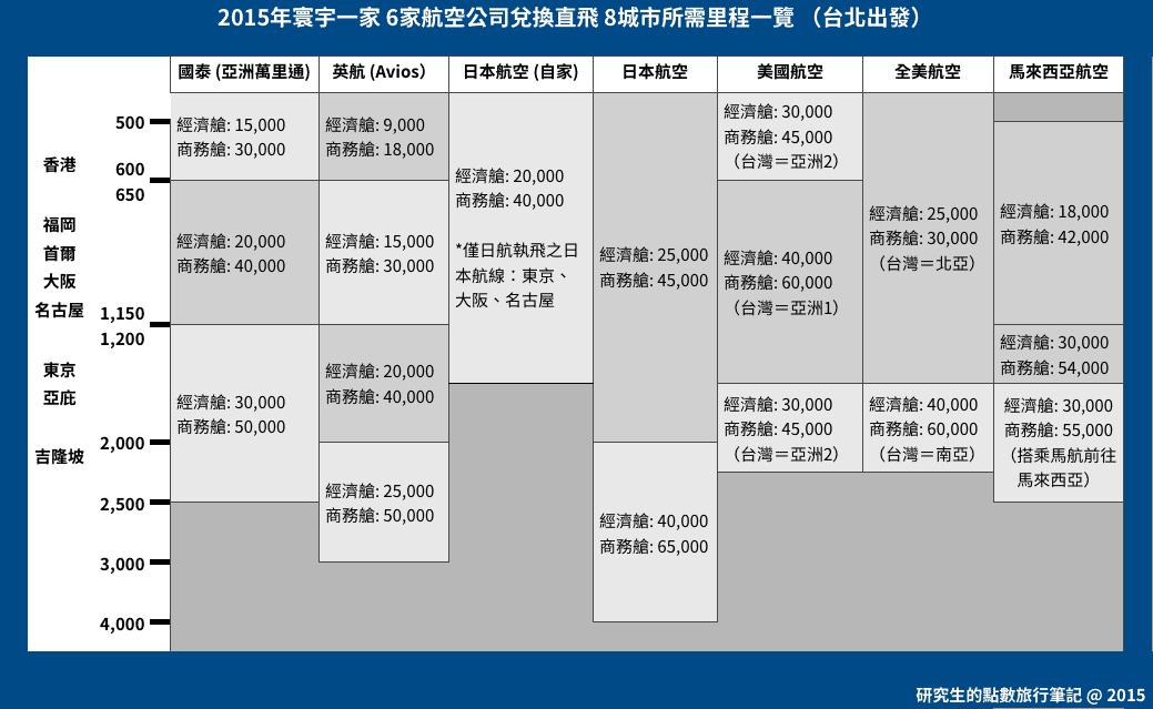2015年寰宇一家 6家航空公司兌換直飛 8城市所需里程一覽 (台北出發)