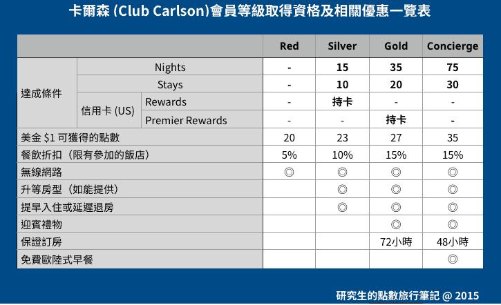 Club Carlson 中高階會員取得資格及相關優惠福利