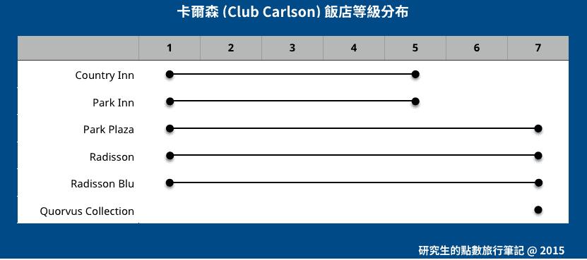 Club Carlson 品牌於七個兌換等集中的分布