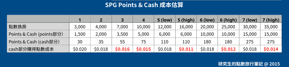 SPG Points & Cash 成本估算