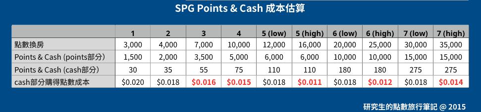 SPG Points & Cash 成本估算