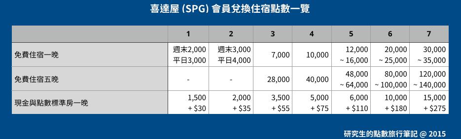 SPG 各等級飯店所需兌換之點數