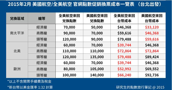 2015年2月,美國航空/全美航空官方特價點數及兌換機票成本一覽表