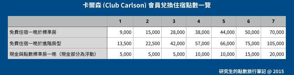 Club Carlson 的免費住宿從 9,000 ~ 70,000不等