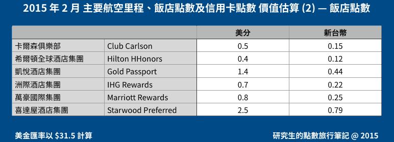 2015 年 2 月 主要航空里程、飯店點數及信用卡點數 價值估算 (2) — 飯店點數