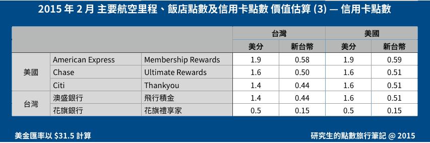 2015 年 2 月 主要航空里程、飯店點數及信用卡點數 價值估算 (3) — 信用卡點數