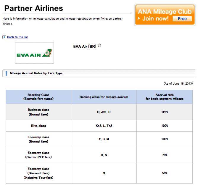 查詢長榮航空累積在 ANA的里程為 70%