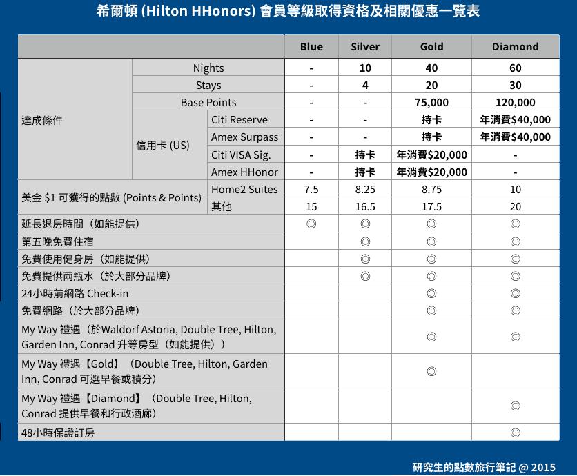 希爾頓 (Hilton HHonors) 會員等級取得資格及相關優惠一覽表