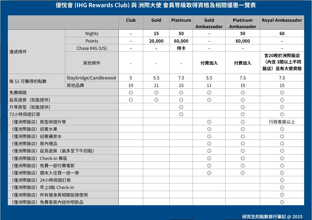 IHG Reward Club 與 洲際大使計畫會員等級