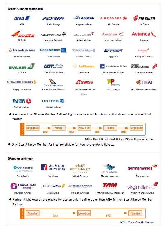 全日空的里程除了可以兌換星空聯盟航空公司機票外,還有十家合作夥伴