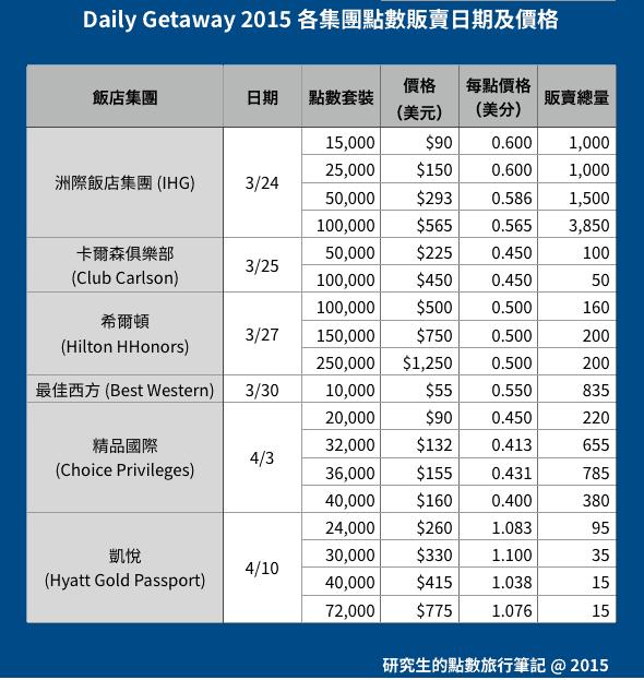 Daily Getaway 2015 各集團點數販賣日期及價格