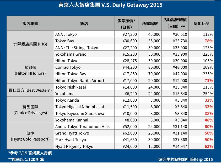東京六大飯店集團 V.S. Daily Getaway 2015
