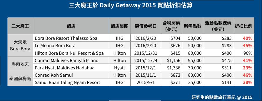 三大魔王於 Daily Getaway 2015 買點折扣估算