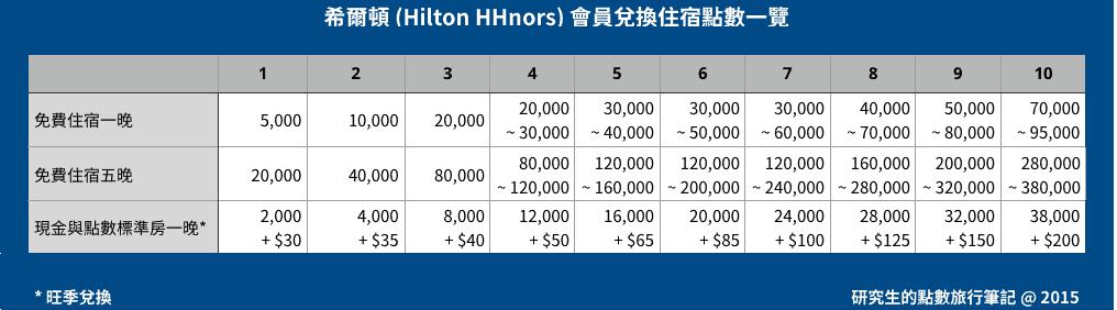 希爾頓 (Hilton HHnors) 會員兌換住宿點數一覽