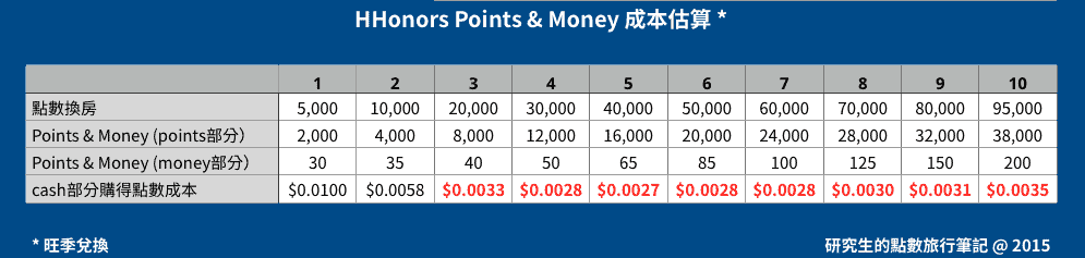 HHonors Points & Money 成本估算