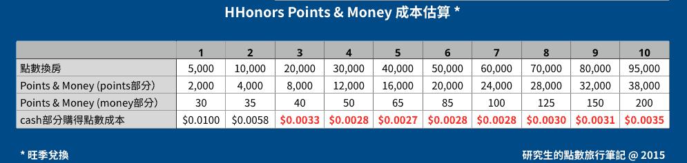 HHonors Points & Money 成本估算