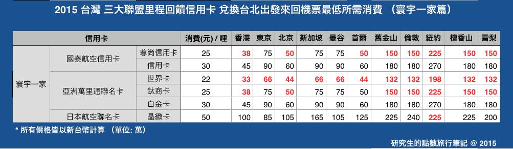 2015台灣三大聯盟里程回饋信用卡兌換台北出發來回機票最低所需消費 (寰宇一家篇)