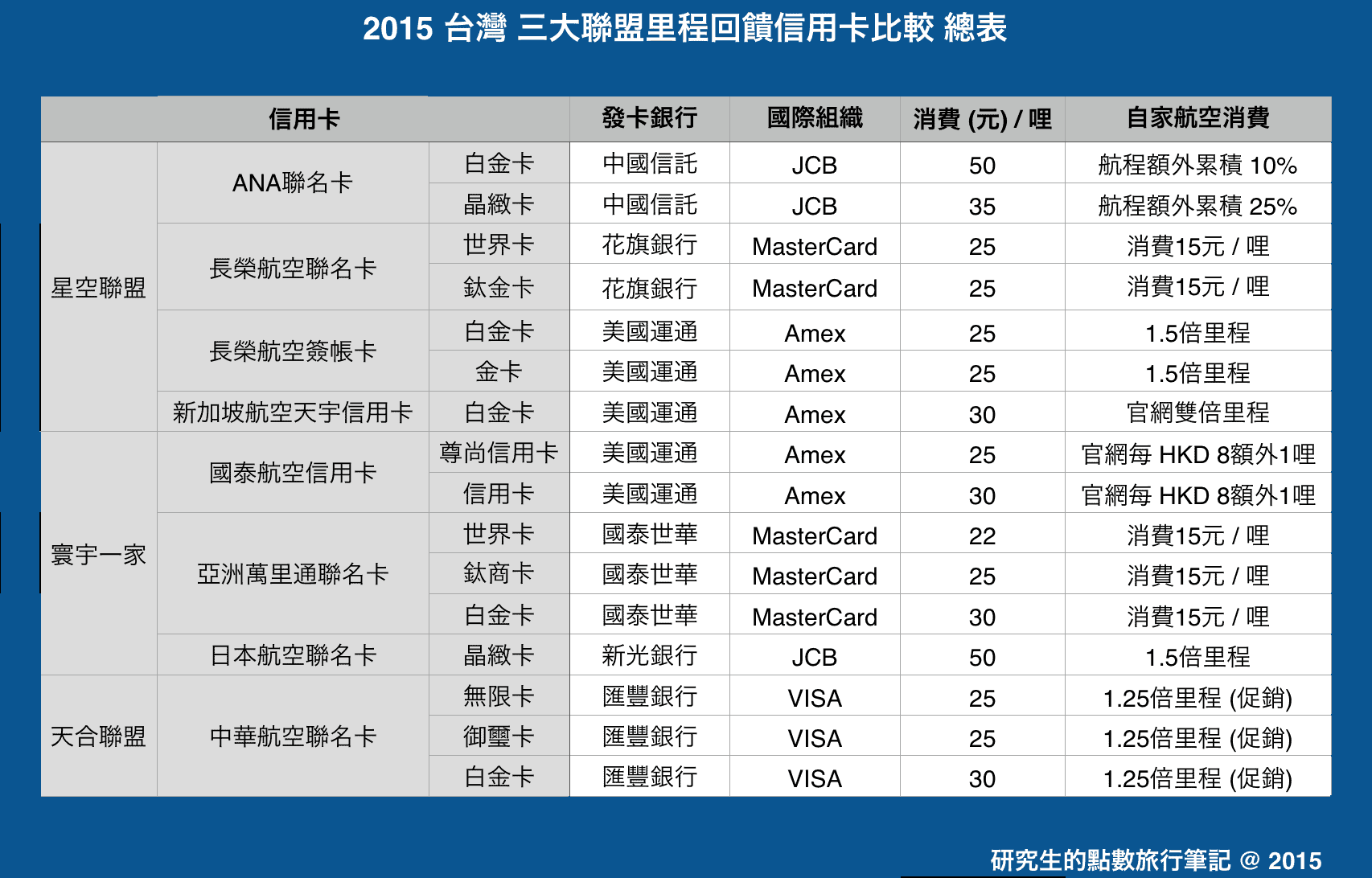 2015台灣三大聯盟里程回饋信用卡比較 總表