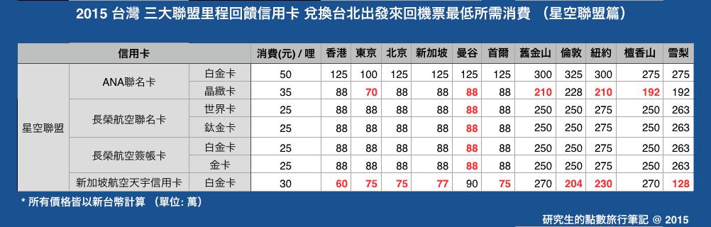 2015台灣三大聯盟里程回饋信用卡 兌換台北出發來回機票最低所需消費 (星空聯盟篇)