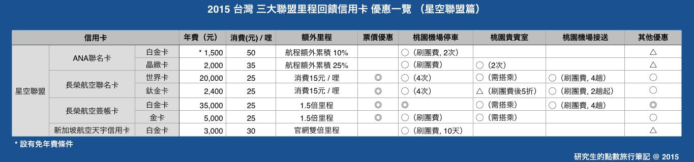 2015台灣三大聯盟里程回饋信用卡優惠一覽 (星空聯盟篇)