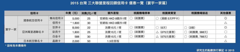 2015 台灣 三大聯盟里程回饋信用卡 優惠一覽(寰宇一家篇)