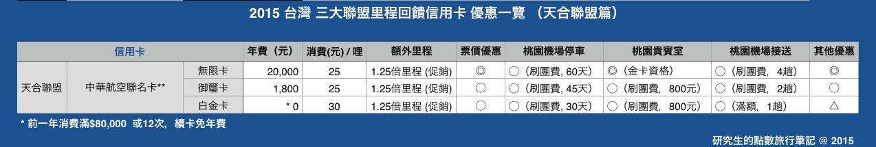 2015 台灣 三大聯盟里程回饋信用卡 優惠一覽 (天合聯盟篇)