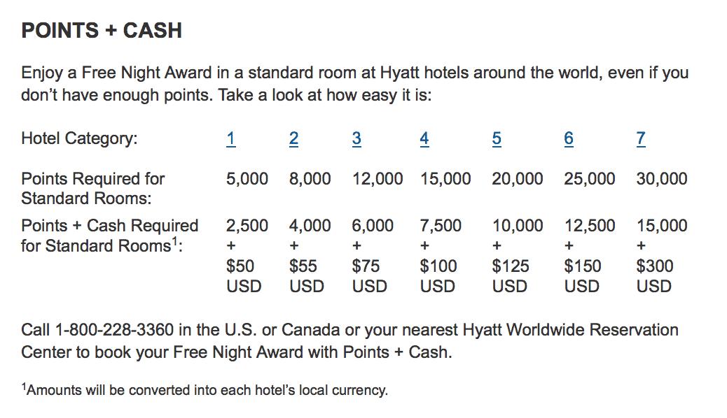 hyatt-cashpoints