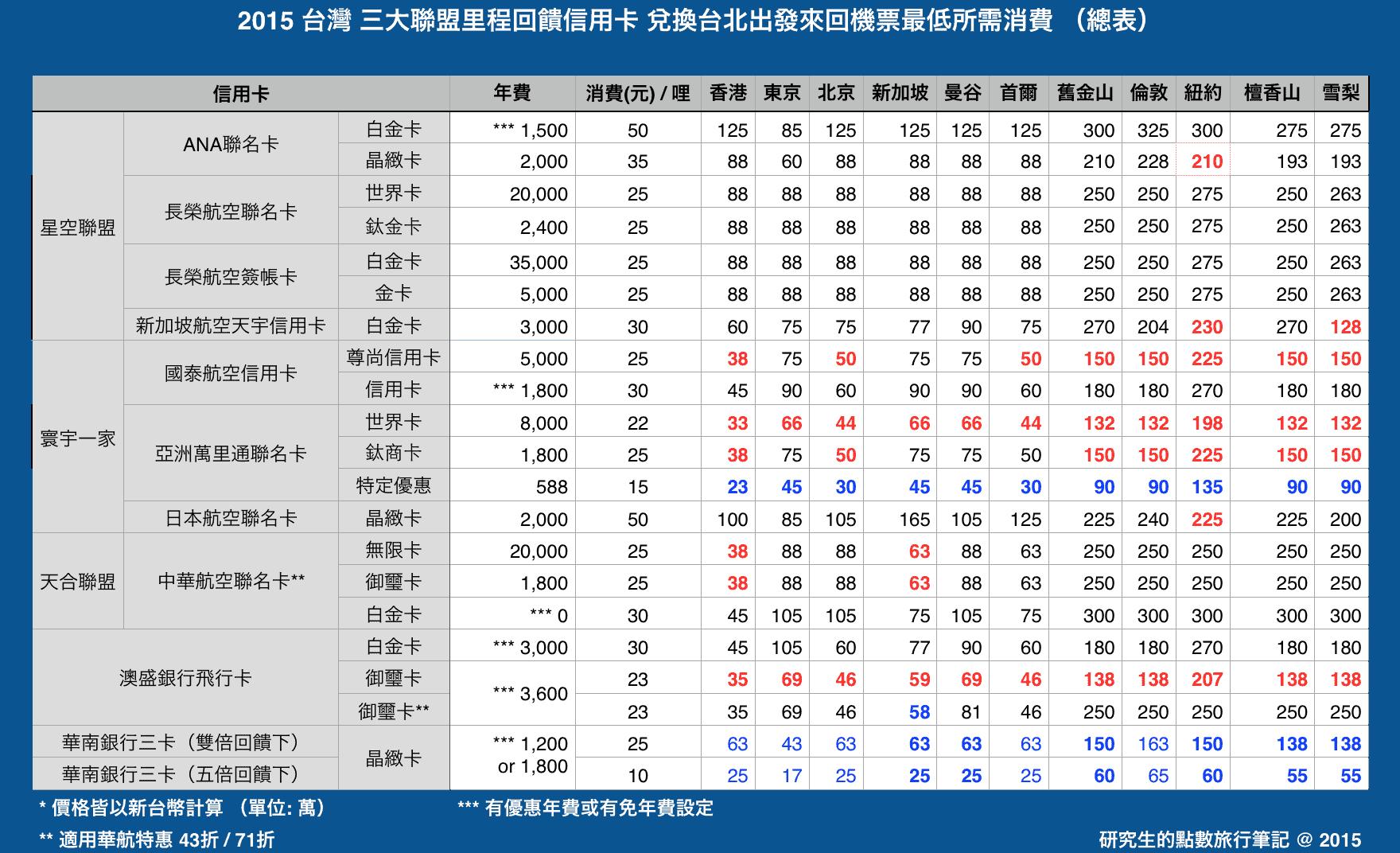 taiwan-credit-card-comparison