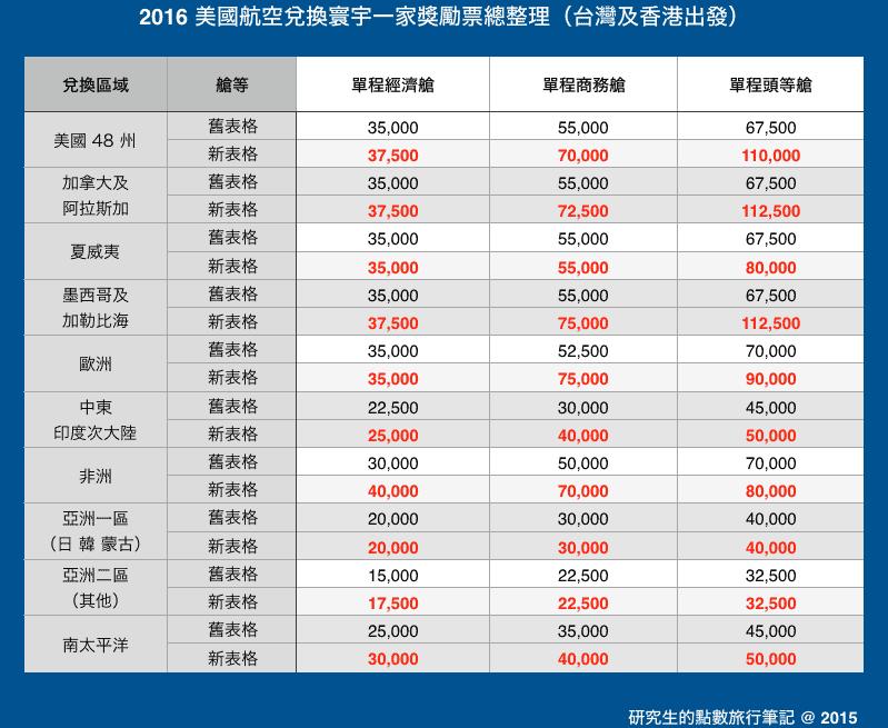 2016 美國航空兌換寰宇一家獎勵票總整理(台灣及香港出發)