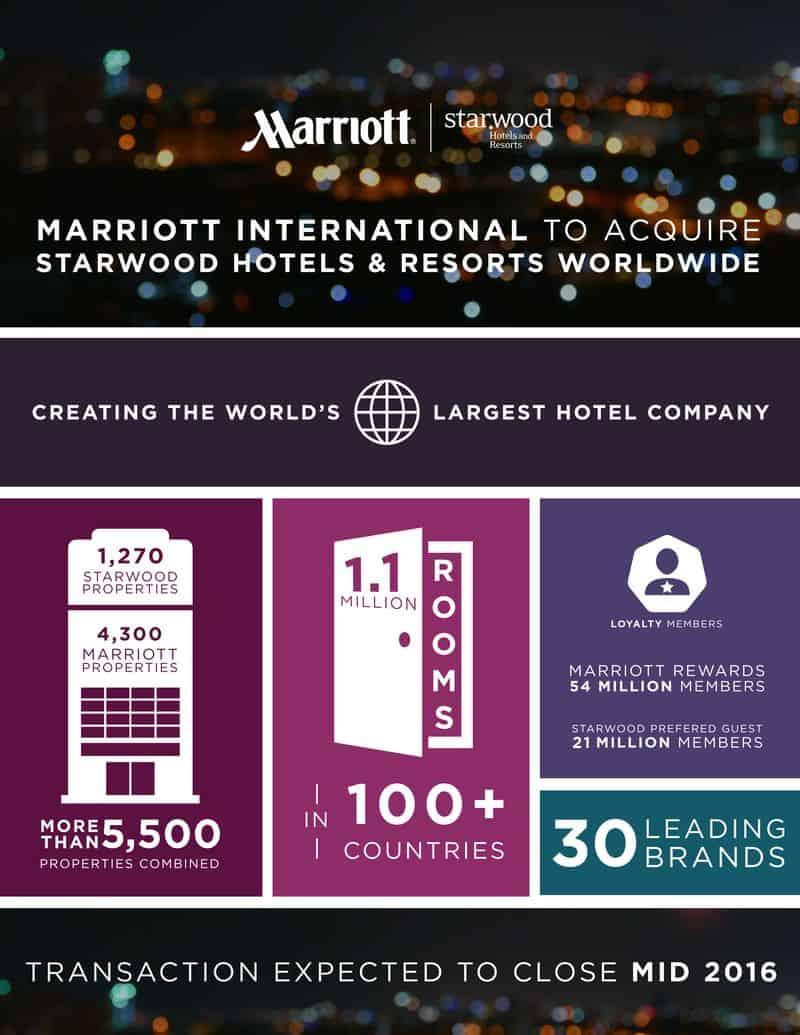 Marriott 買下了 SPG,接下來會發生什麼事情呢?(圖片取自官網)