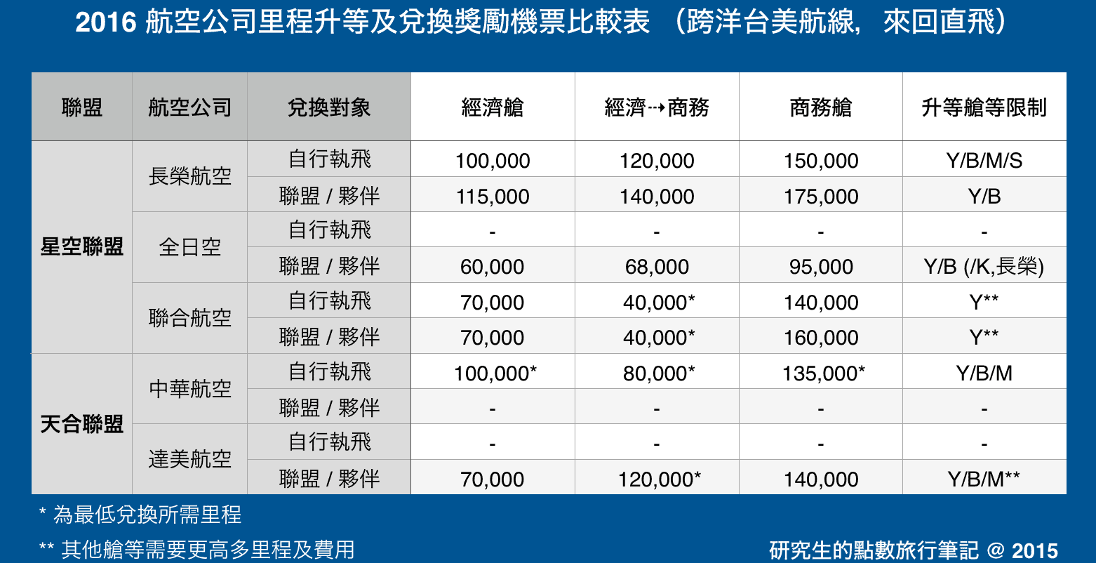 2016 航空公司里程升等及兌換獎勵機票比較表 (跨洋台美航線,來回直飛)