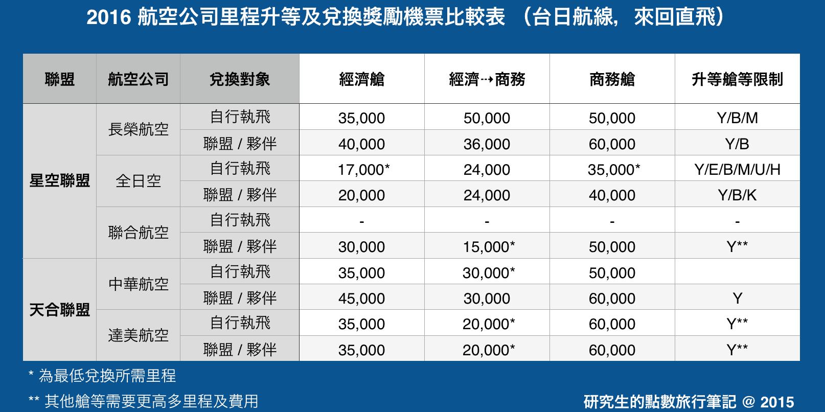 2016 航空公司里程升等及兌換獎勵機票比較表 (台日航線,來回直飛)