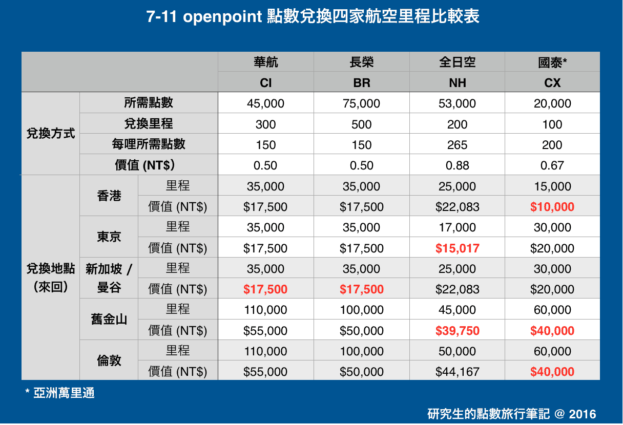 7-11 openpoint 點數兌換四家航空里程比較表