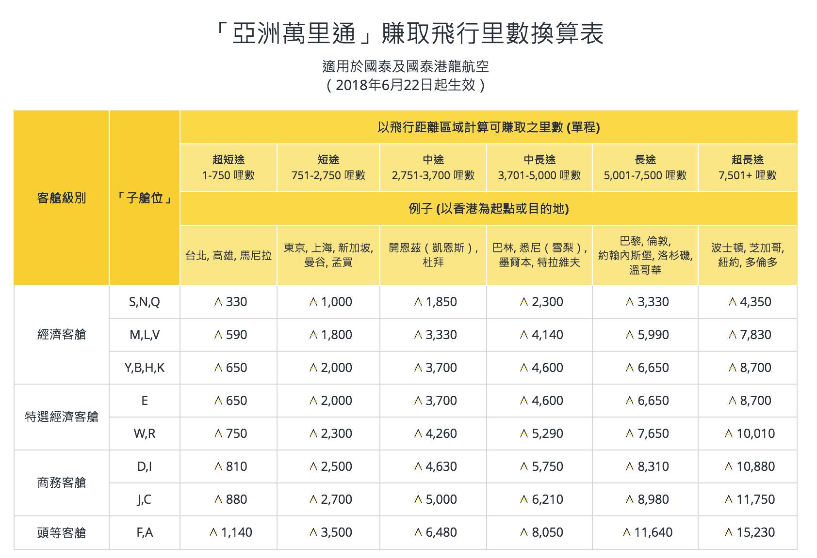 亞洲萬里通賺取飛行里數換算表