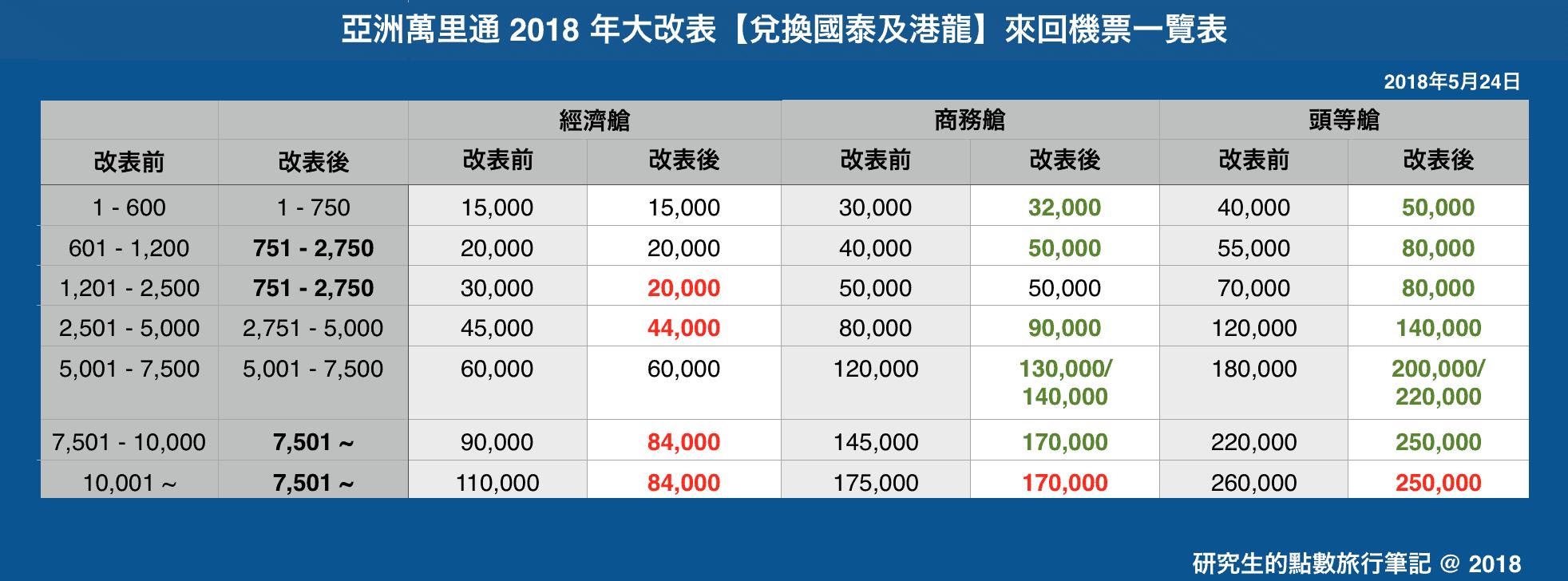 亞洲萬里通 2018 年大改表【兌換國泰及港龍】來回機票一覽表