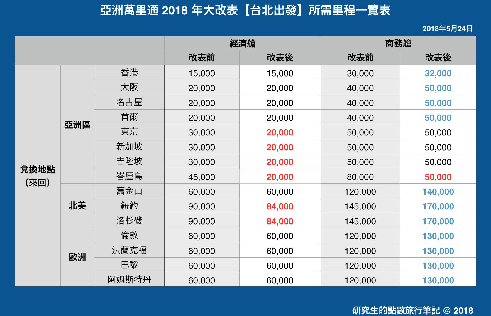 亞洲萬里通 2018 年大改表【台北出發】所需里程一覽