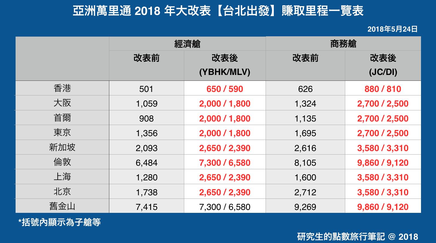 亞洲萬里通 2018 年大改表【台北出發】賺取里程一覽表