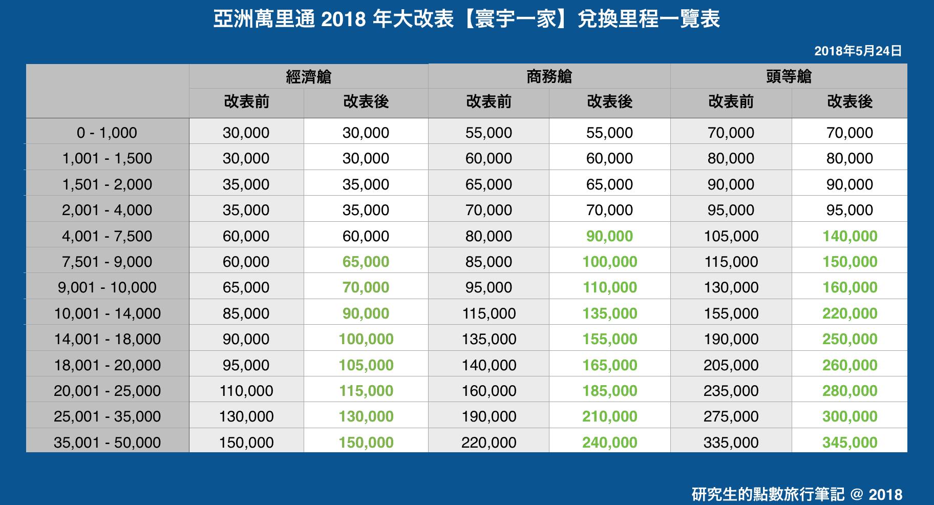 亞洲萬里通 2018 年大改表【寰宇一家】兌換里程一覽表