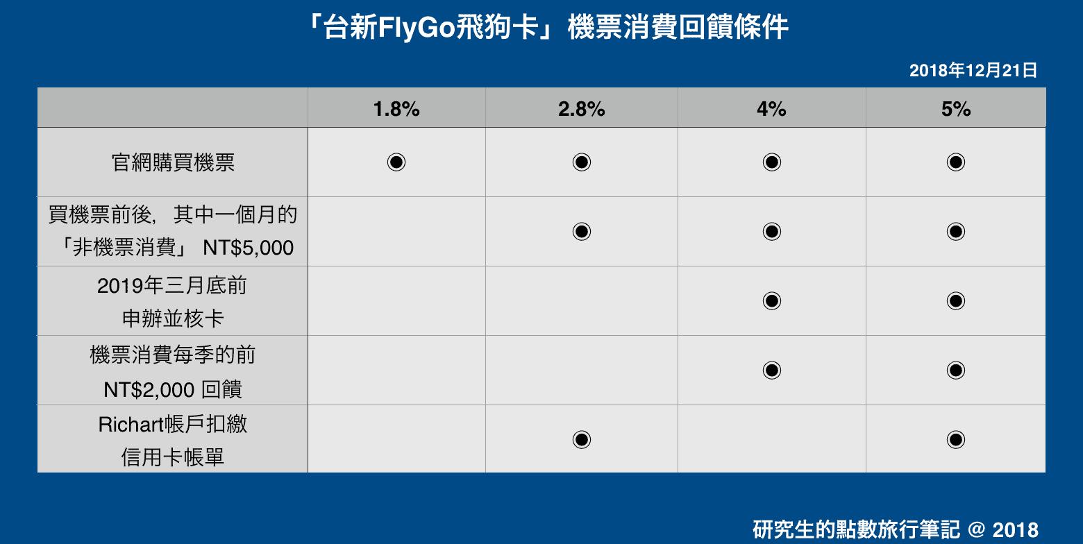 「台新FlyGo飛狗卡」機票消費回饋條件