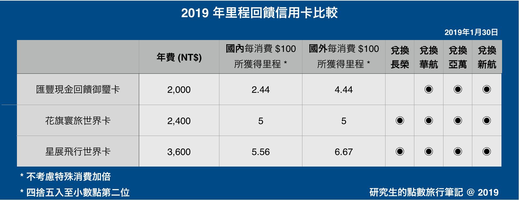 2019 年里程回饋信用卡比較 - 研究生的點數旅行筆記