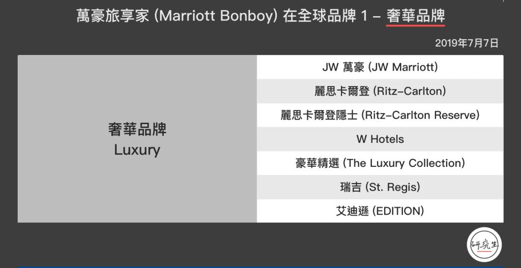 這張圖片的 alt 屬性值為空,它的檔案名稱為 萬豪旅享家-Marriott-Bonboy-在全球品牌-1-奢華品牌-1024x527.png